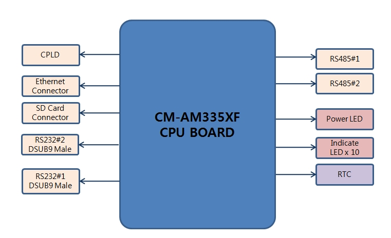 CDS100 Board (Ethernet-to-Serial (RS232, RS485) 4-ports)